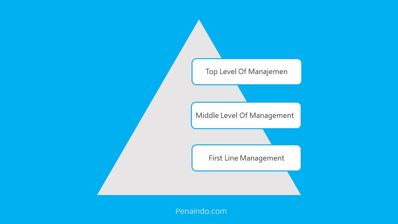 Jenjang Manajemen